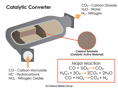 Catalytic Converters: Chemistry of Air Pollution