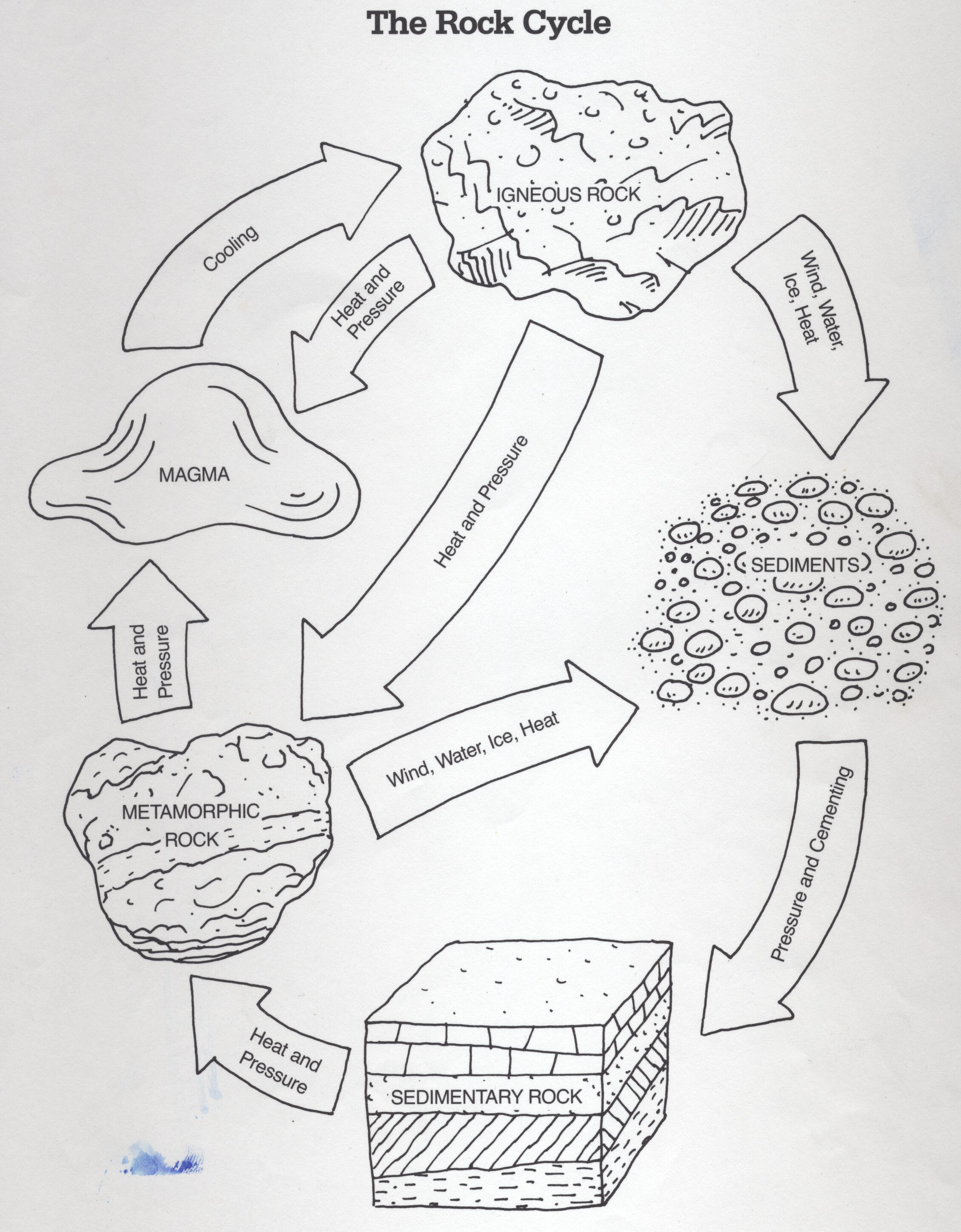 Rock Cycle Rock Cycle Coloring Page